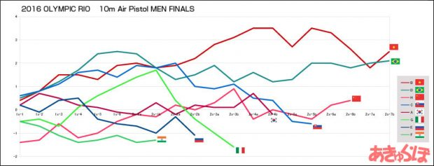 2016rio-10m-pistol-men-final