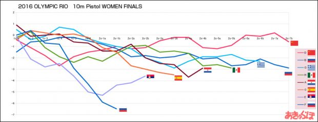 2016rio-10m-pistol-women-final