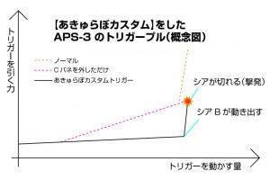 aps3-trigger-acc-custom