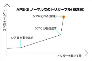 aps3-trigger-normal