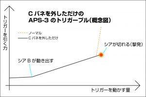 aps3-trigger-res-csp