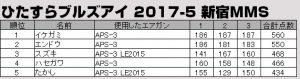 201705-hitasura-mms-result