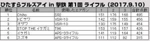 20170910geki-tetsu-rifle-result